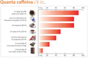 Contenuto di caffeina negli alimenti- fonte Efsa