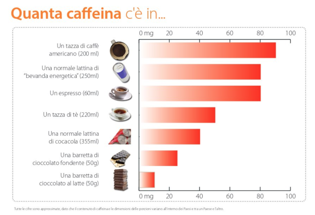 quanta caffeina c'è negli alimenti- fonte Efsaquanta caffeina c'è negli alimenti- fonte Efsa