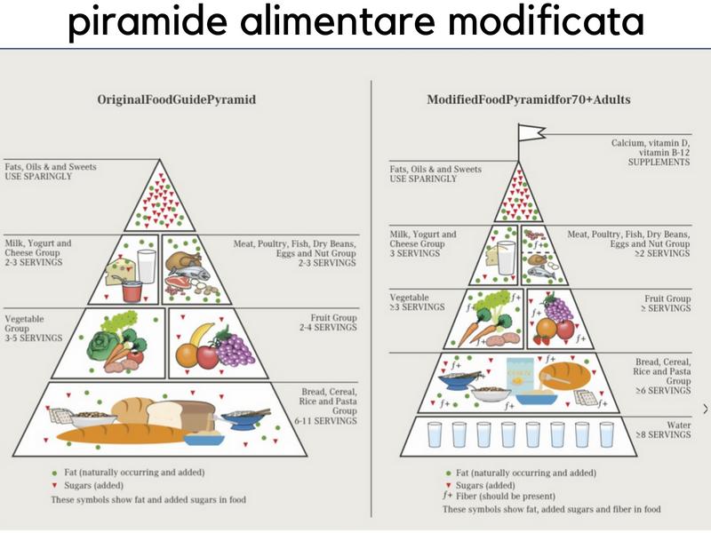piramide alimentare modificata secondo Russellpiramide alimentare modificata secondo Russell
